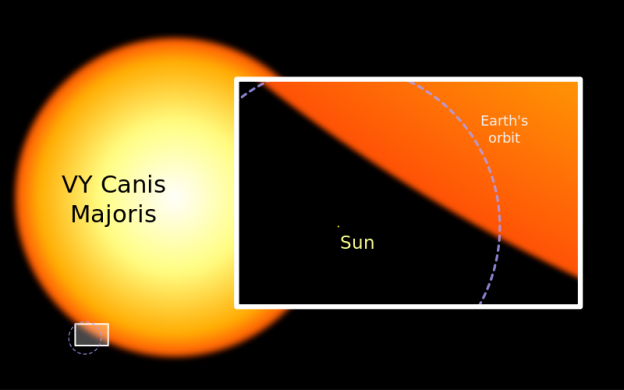 The Sun compared to VY Canis Majoris, via Wikimedia Commons